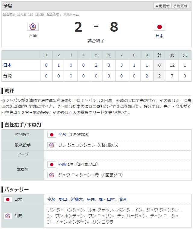侍ジャパンU-24_日本台湾スコア