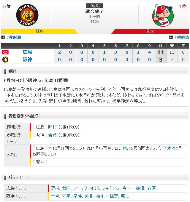 広島阪神_甲子園_雨天試合開始遅延_スコア