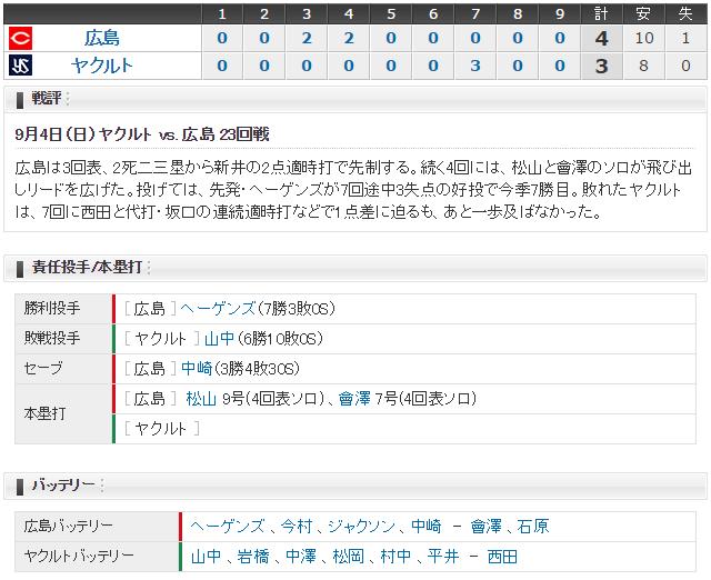 広島ヤクルト23回戦スコア