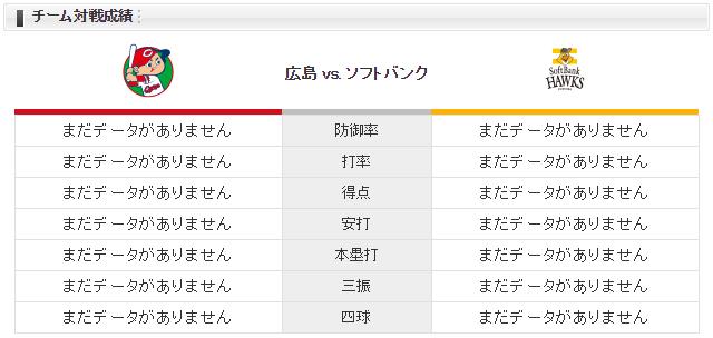 広島ソフトバンク_床田寛樹_千賀滉大_チーム対戦成績