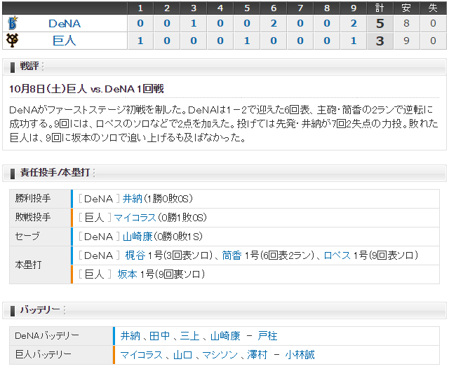巨人横浜CSファースト1回戦_スコア