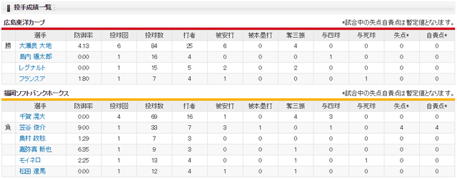 広島ソフトバンク_オープン戦_スコア_投手成績
