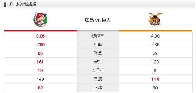 広島巨人_薮田和樹_菅野智之_チーム対戦成績
