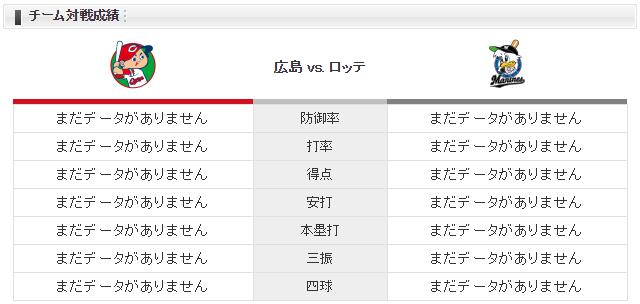広島ロッテ_九里亜蓮_涌井秀章_チーム対戦成績