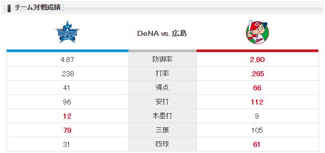 広島横浜_野村祐輔_東克樹_チーム対戦成績