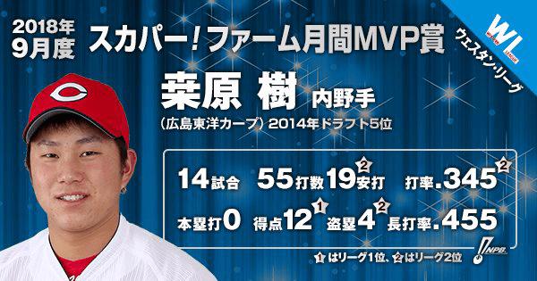 カープ桒原樹ファーム月間MVP