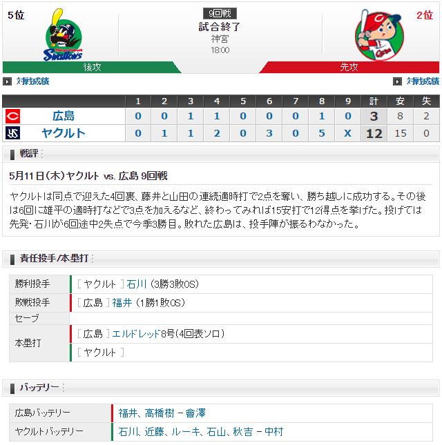 広島ヤクルト_福井優也vs石川雅規_スコア