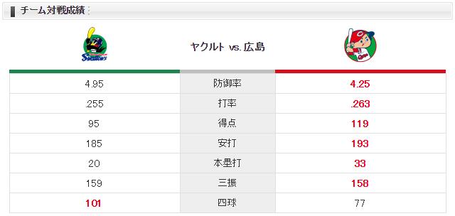 広島ヤクルト_岡田明丈_高橋奎二_チーム対戦成績