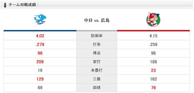 0908チーム対戦成績