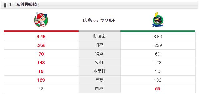広島ヤクルト_岡田明丈_石川雅規_チーム対戦成績