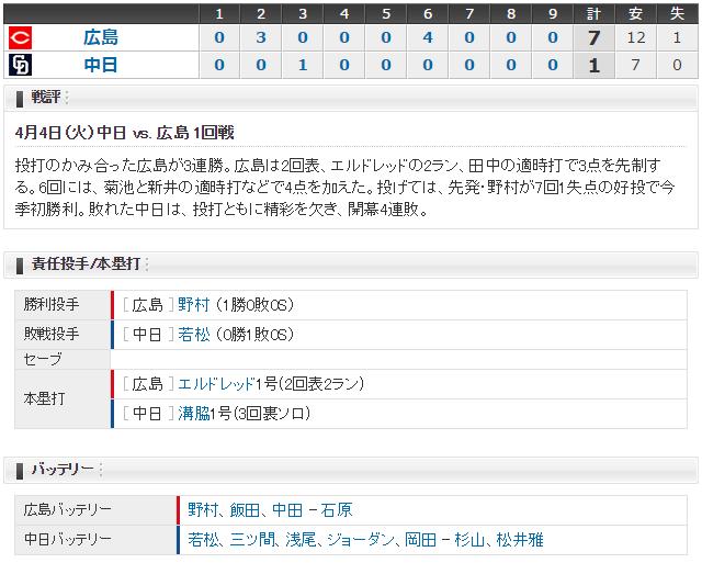 広島中日1回戦_2017_スコア