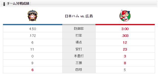 広島日本ハム_岡田明丈_浦野博司_チーム対戦成績