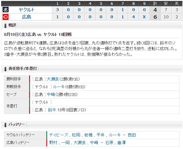 広島ヤクルト18回戦スコア