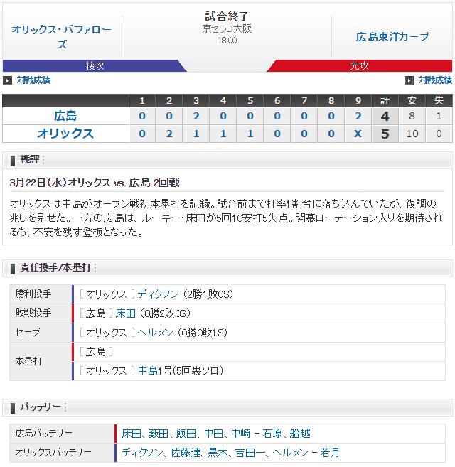 0322_広島オリックス_オープン戦_スコア