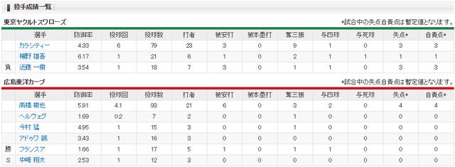広島ヤクルト_會澤曽根ヒロイン_投手成績