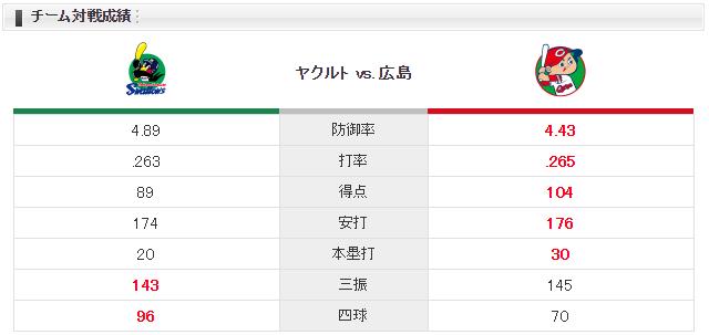 広島ヤクルト大瀬良カラシティーチーム対戦成績