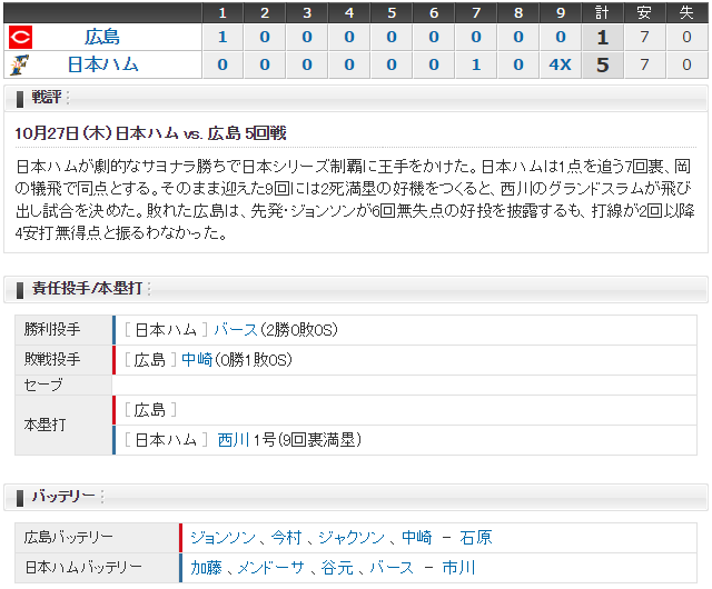 日本シリーズカープ日ハム_スコア