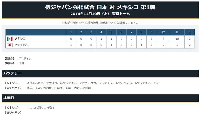 日本メキシコ強化試合スコア