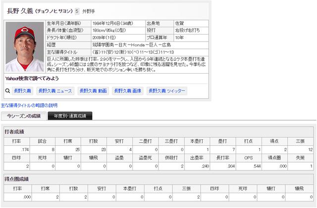 長野久義_スタメンで起用するべき_巨人ファン