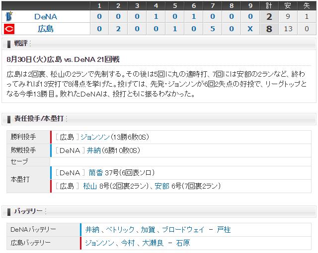 広島横浜21回戦スコア