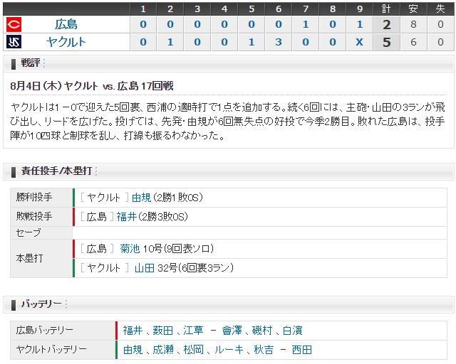 広島ヤクルト17回戦スコア