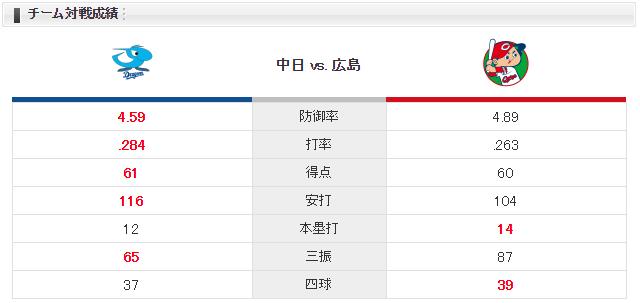 0716_広島中日_ジョンソン吉見一起_チーム対戦成績