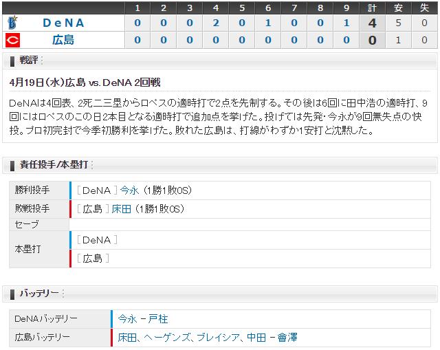 広島横浜_床田寛樹vs今永_スコア_02