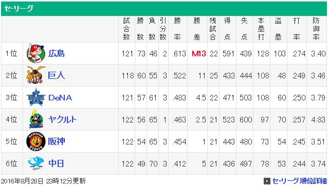 広島カープマジック13