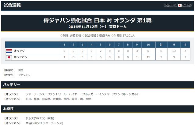 侍ジャパンオランダ強化試合スコア