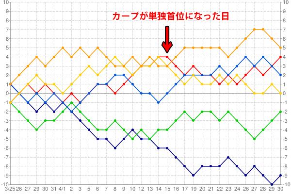 2016年カープ3月4月順位以降