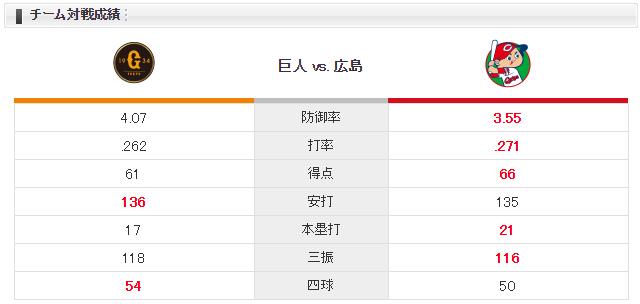広島巨人_ジョンソン_高橋優貴_チーム対戦成績