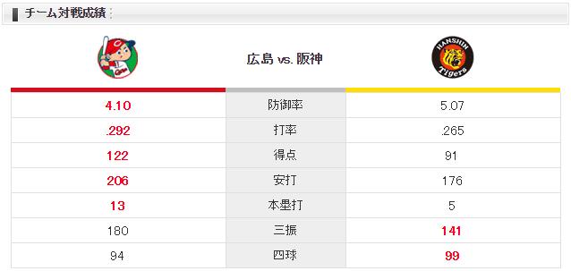 広島阪神_野村祐輔_藤浪晋太郎_チーム対戦成績