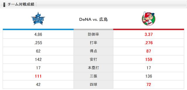 0818チーム対戦成績