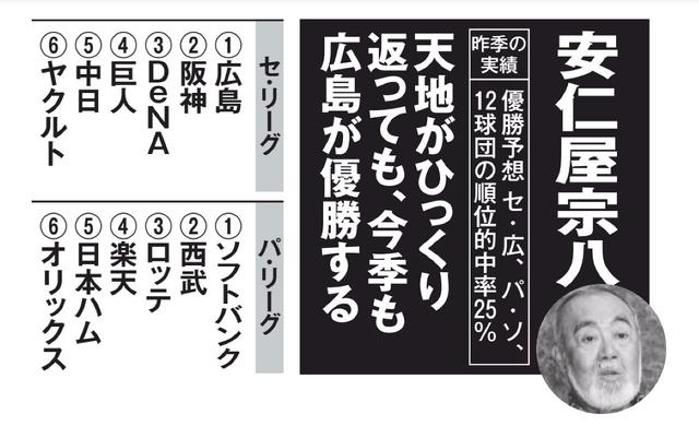 広島阪神最下位争い