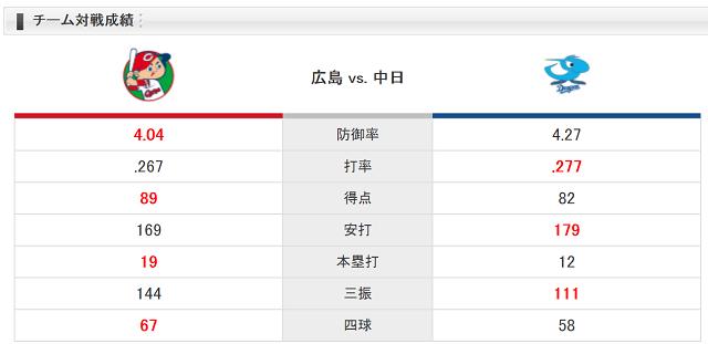 0825チーム対戦成績