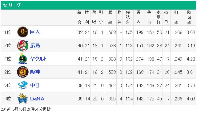 セリーグ順位表_混セ