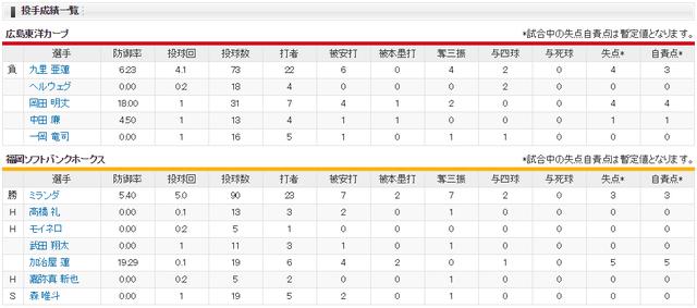 広島ソフトバンク_日本シリーズ安部友裕満塁ホームラン投手成績