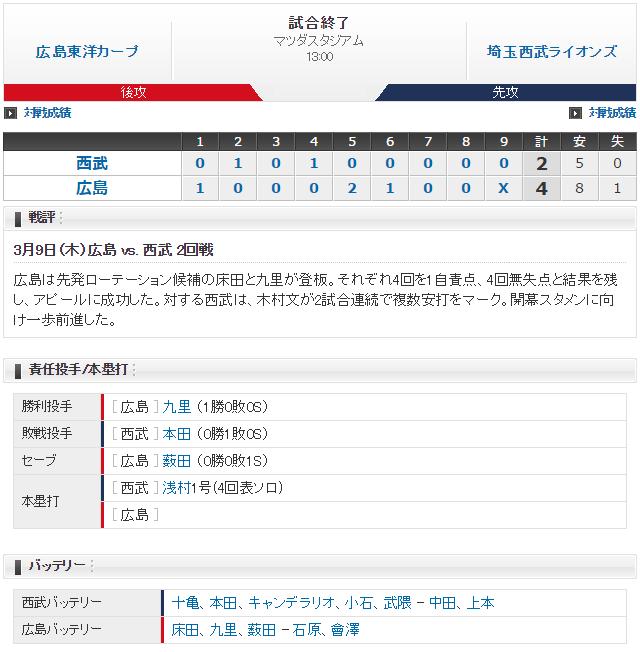 広島西武オープン戦_スコア