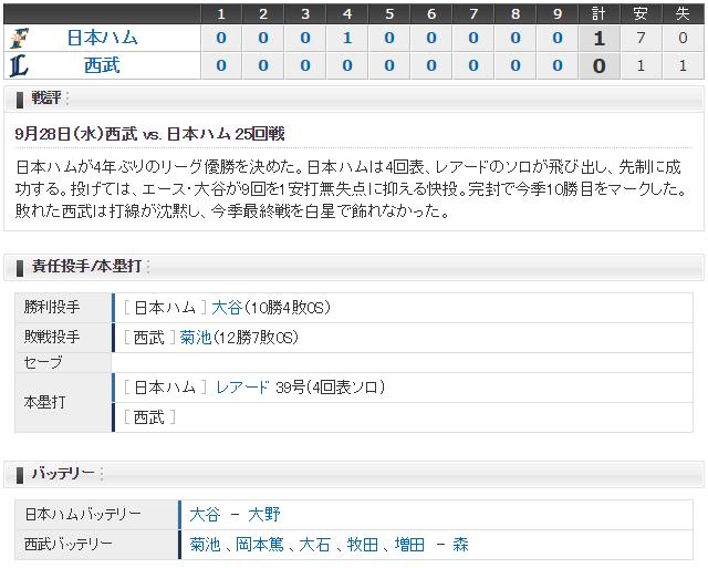 日ハム西武_優勝決定試合