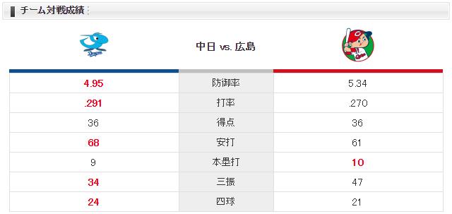 広島中日_岡田明丈_柳裕也_チーム対戦成績