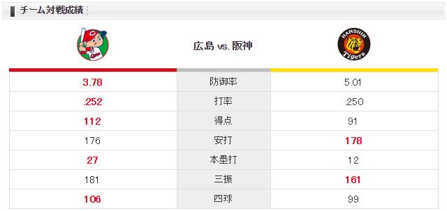 広島阪神_野村祐輔_小野泰己_チーム対戦成績