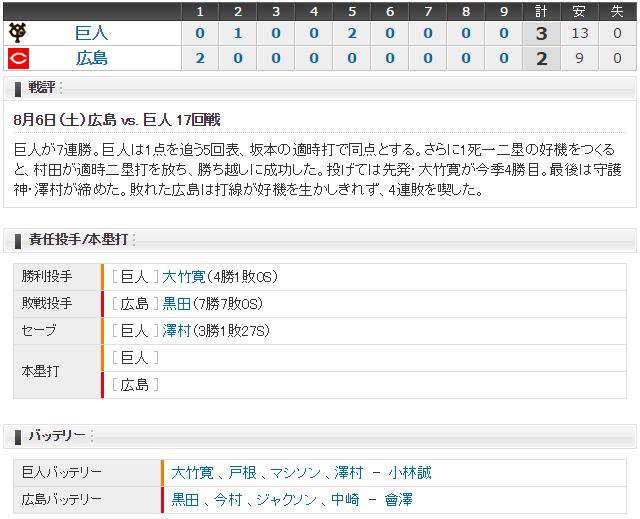 広島巨人17回戦スコア