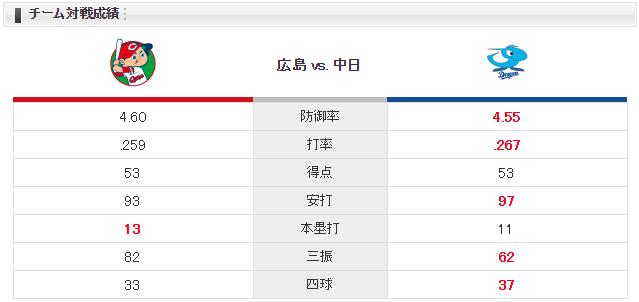 広島中日_九里亜蓮_大野雄大_チーム対戦成績