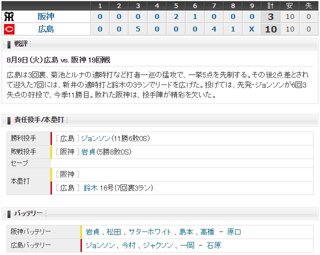 広島阪神19回戦スコア