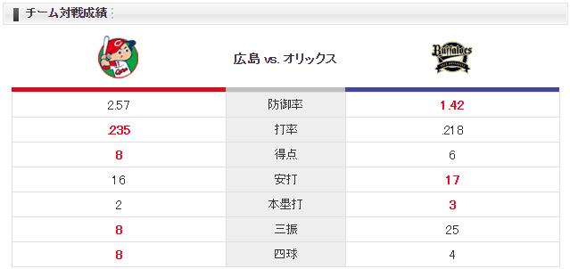 広島日ハム_岡田明丈vsディクソン_チーム対戦成績