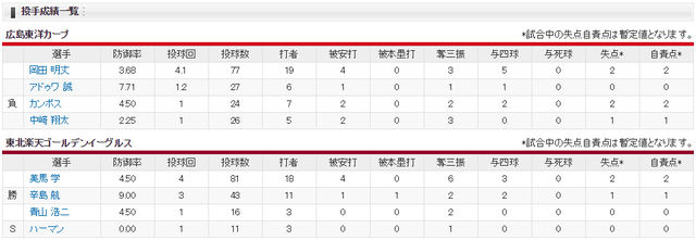 広島楽天オープン戦投手成績