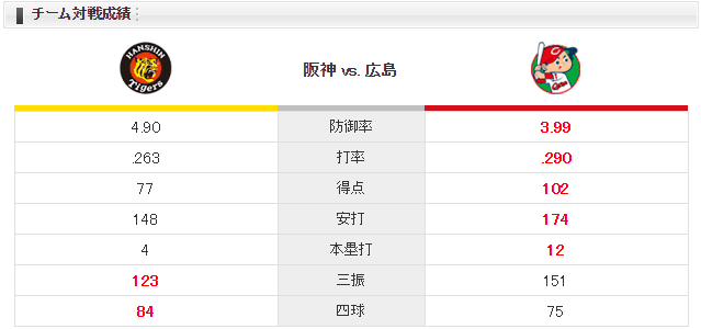 広島阪神_野村祐輔小野泰己_チーム対戦成績