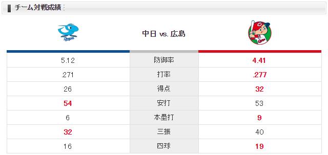 広島中日チーム対戦成績