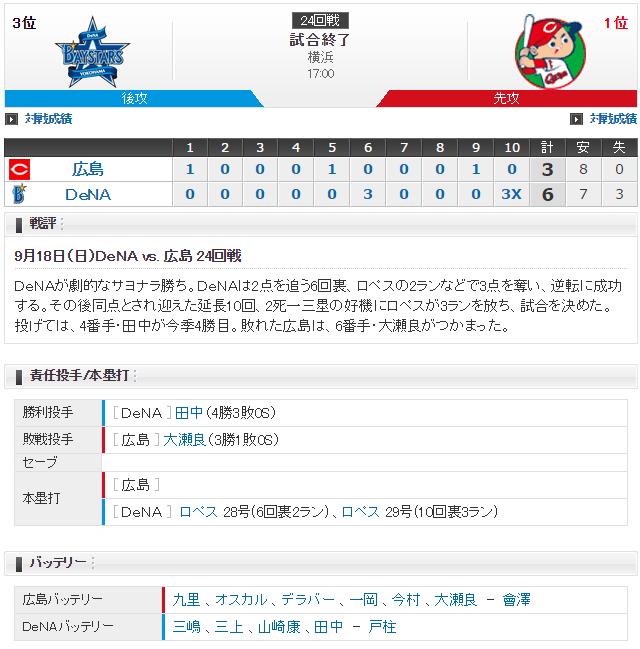 広島横浜24回戦_スコア