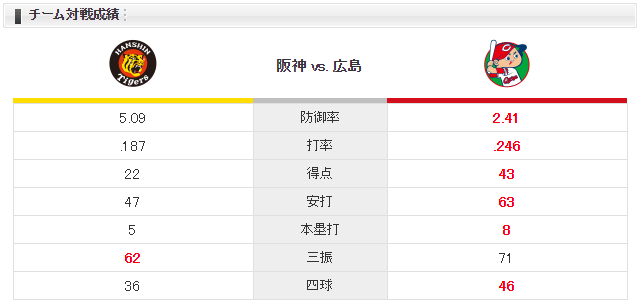 広島阪神_大瀬良大地_秋山拓巳_チーム対戦成績